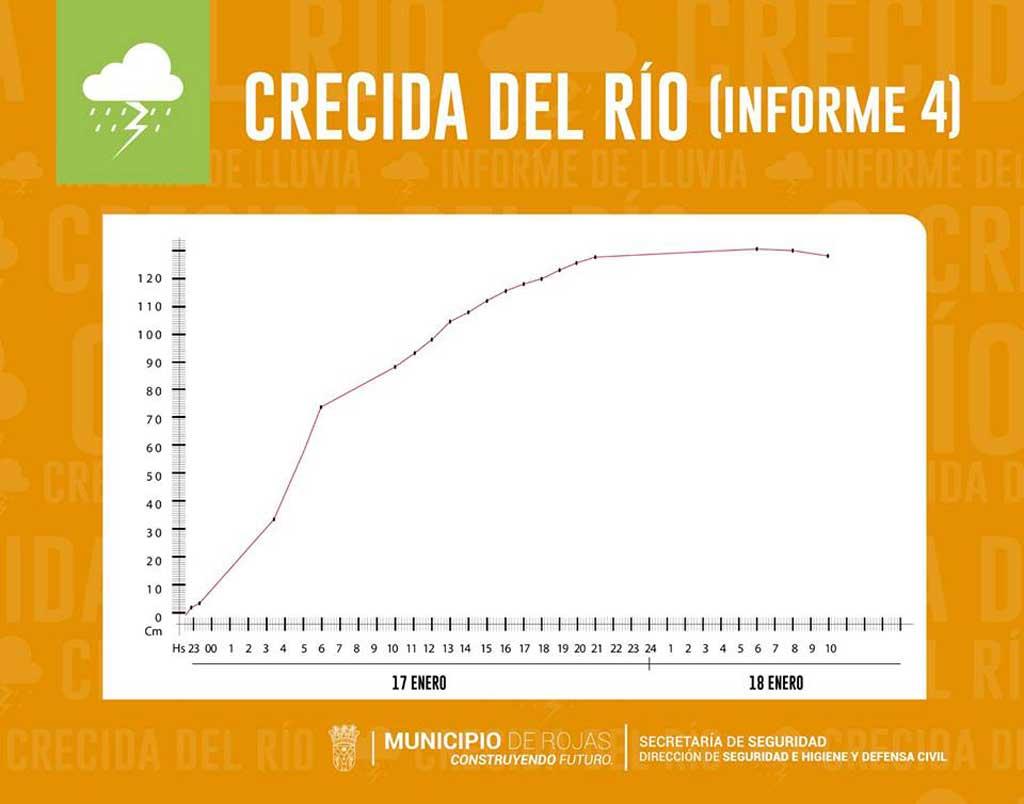 Defensa Civil difundió un nuevo informe sobre el estado actual del río Rojas