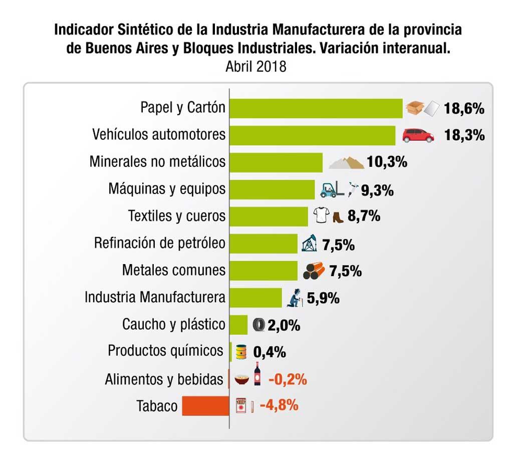 Afirman que la Industria Manufacturera bonaerense creció un 5,9% en abril