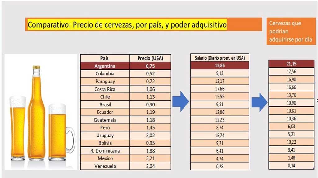 El precio de la cerveza propicia el consumo en nuestro país, advierte Defensoría