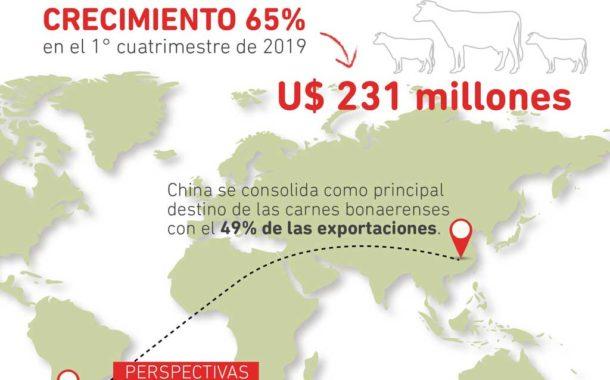 Aumentan las exportaciones de carne bonaerense a China