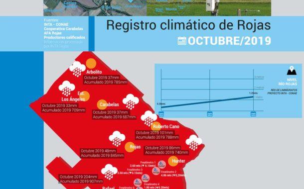 Informe Agroclimático Rojas - Octubre 2019