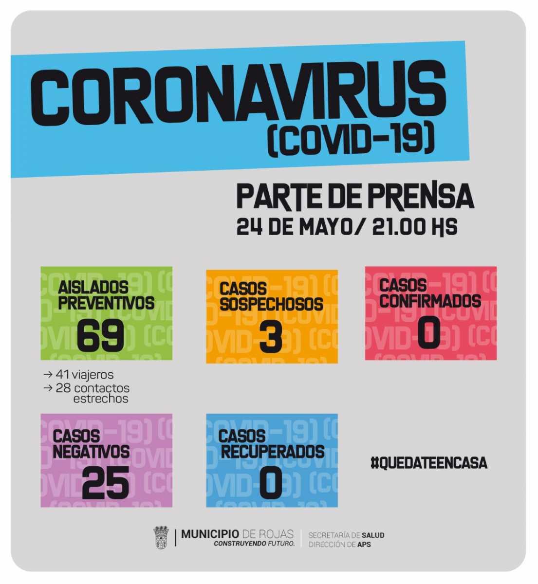 Covid 19: tres casos sospechosos y 69 aislados preventivos en Rojas