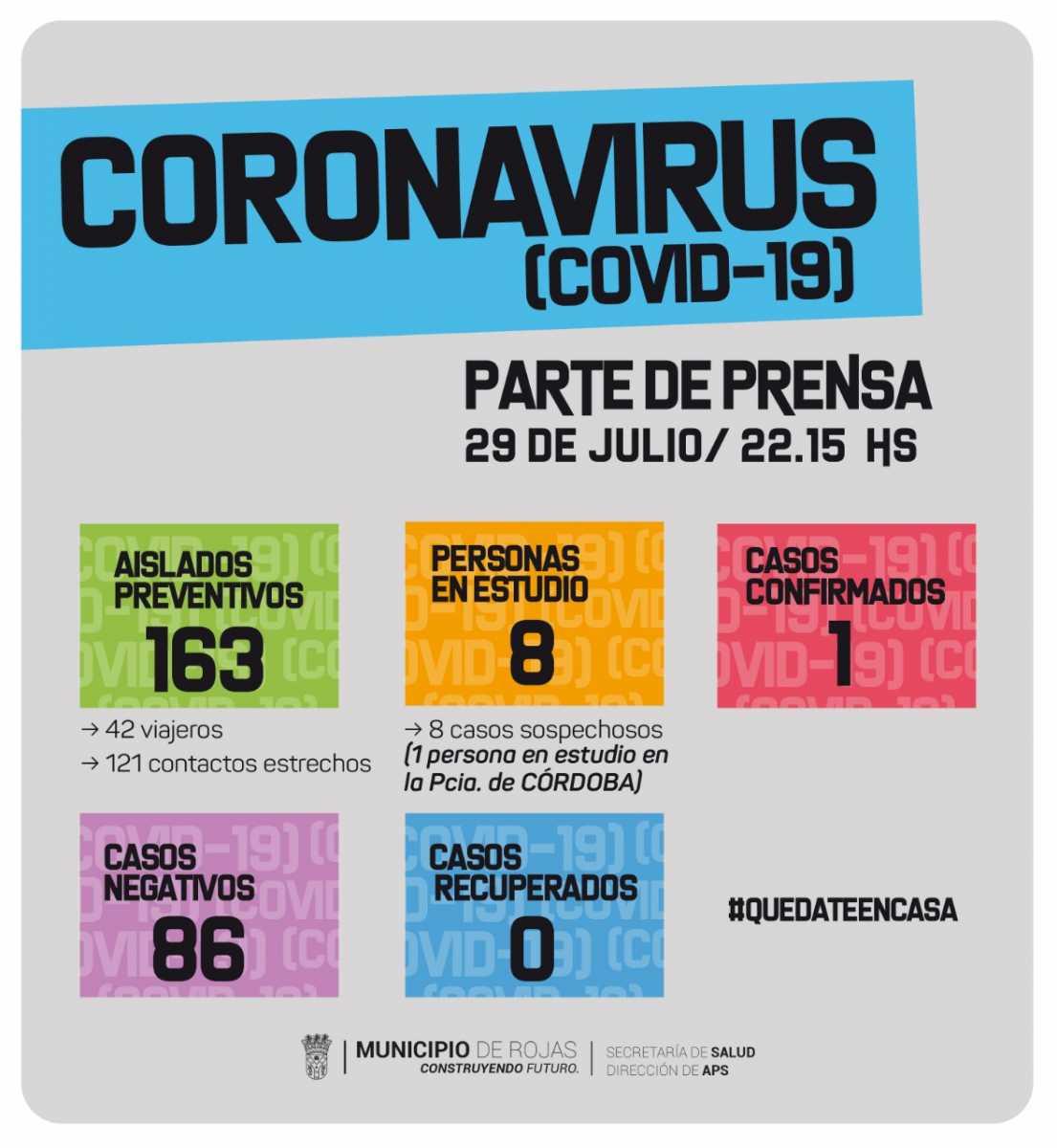 Covid 19: hay 8 personas en estudio y 163 aislados preventivos