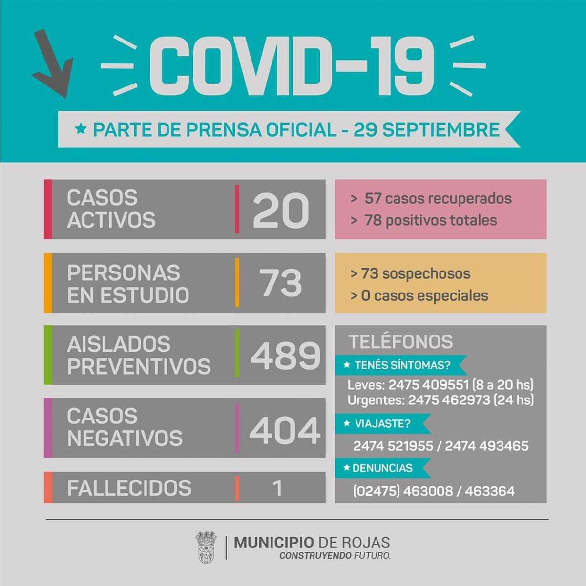 Rojas: 13 vecinos dieron positivo de Covid 19; son 20 los casos activos