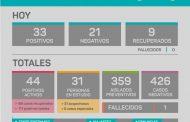 Covid 19: 33 nuevos casos; son 44 los positivos activos