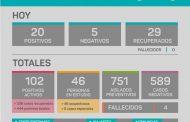 20 nuevos casos positivos de covid 19