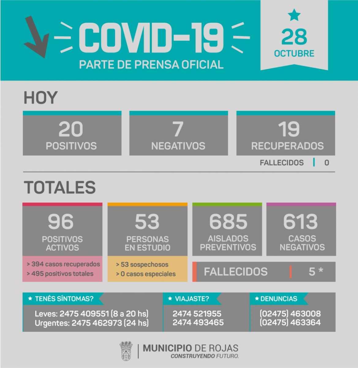 20 nuevos casos positivos de Covid en Rojas